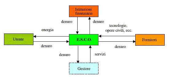 diagramma-esco